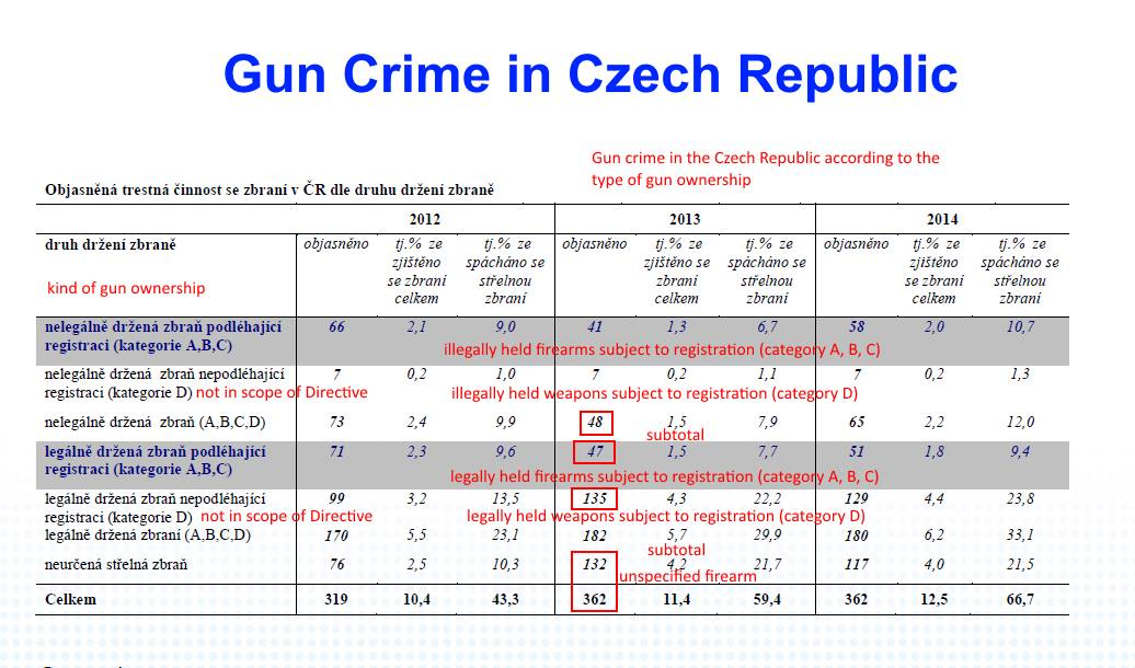CZ gun crime
